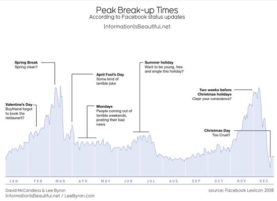 facebook breakups chart