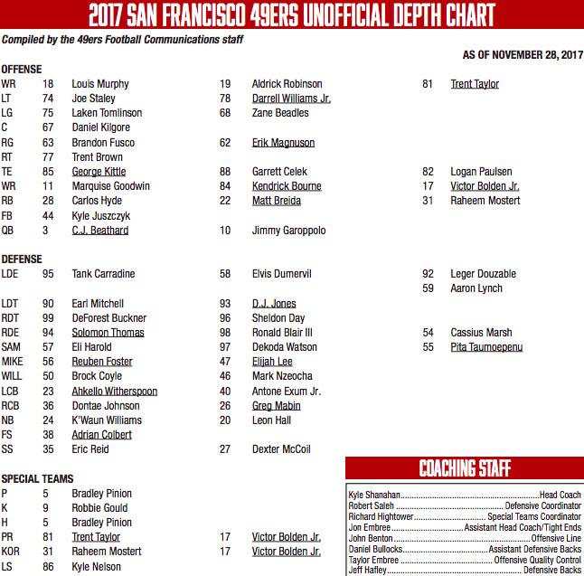 49ers depth chart week 13 c j beathard as starting quarterback