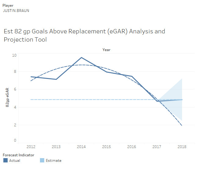 Justin Braun's expected goals above replacemen