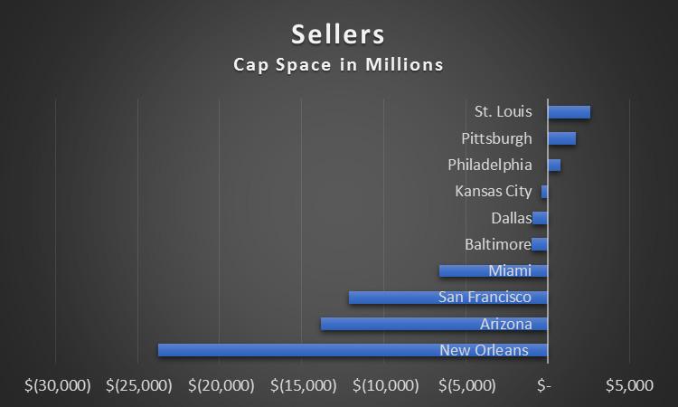 Free agency sellers