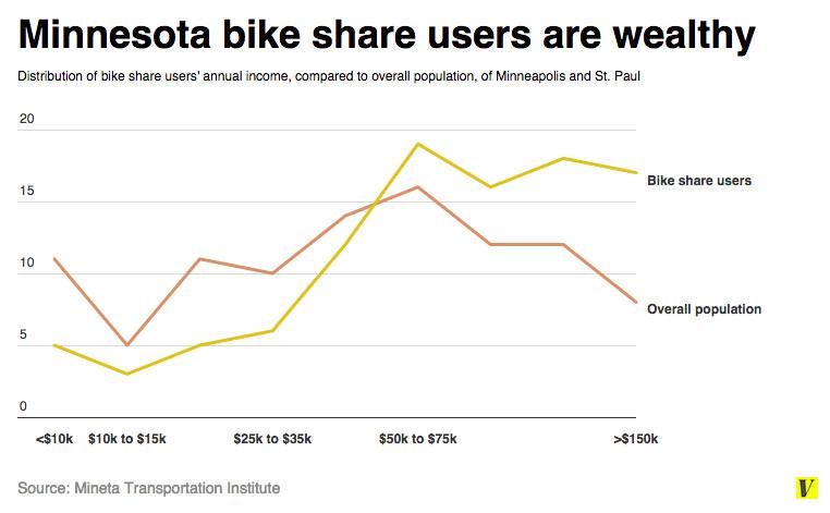 bikeshare chart 3