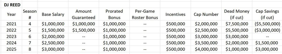 Proposed Contract Extension for D.J. Reed