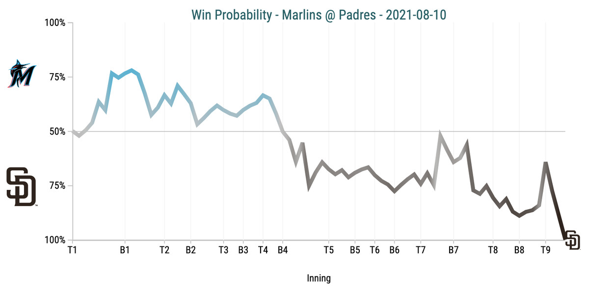 Win Probability Chart - Marlins @ Padres