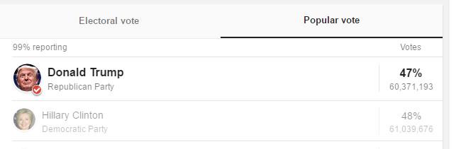 google-search-popular-vote