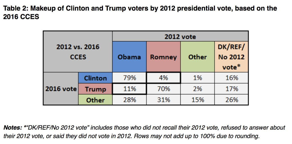 A chart showing Trump, Clinton, Obama, and Romney voters, and how they intersect.