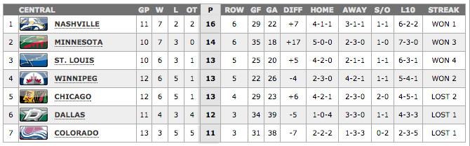 Central Standings November 3rd