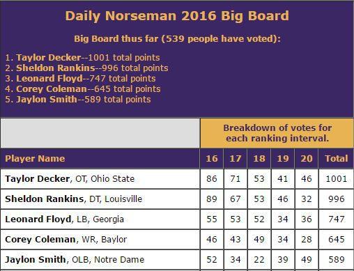 DN Big Board Spots 16-20