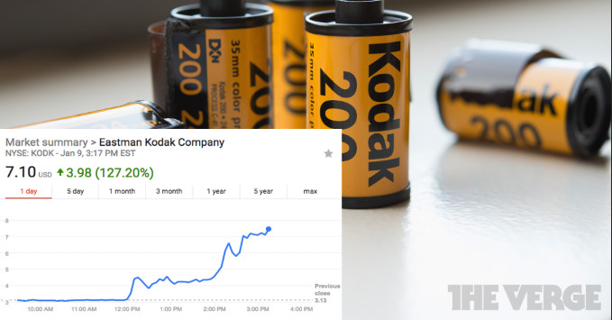 Kodak announces its own cryptocurrency and watches stock price skyrocket