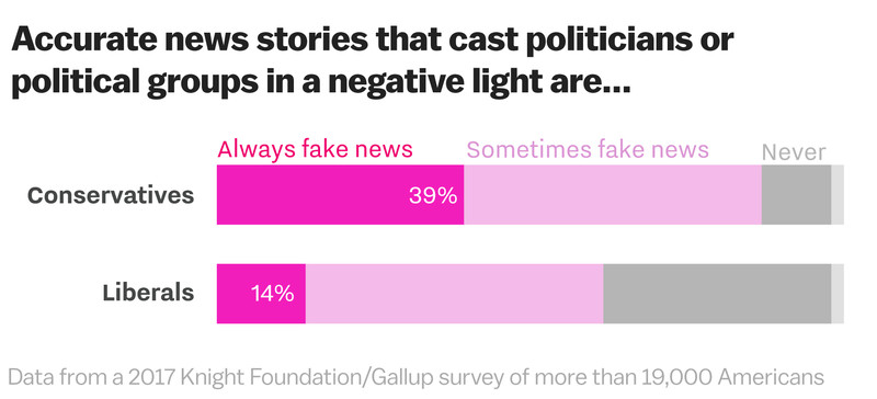 Fake_news_polling___conservatives_and_liberals___Gallup Trump needs his alternate reality to survive — and he knows it