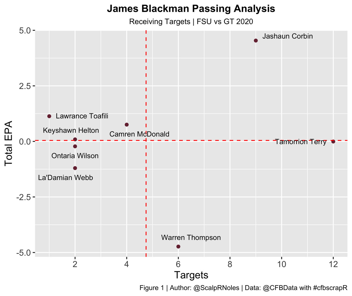 James Blackman Passing Analysis | Data: @CFB_Data via @cfbscrapR | Figure: Jason DeLoach (@ScalpRNoles)