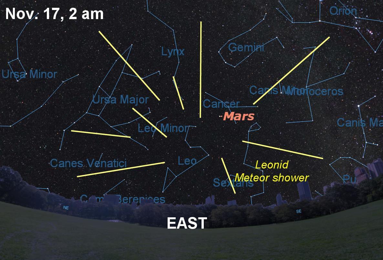 leonids diagram