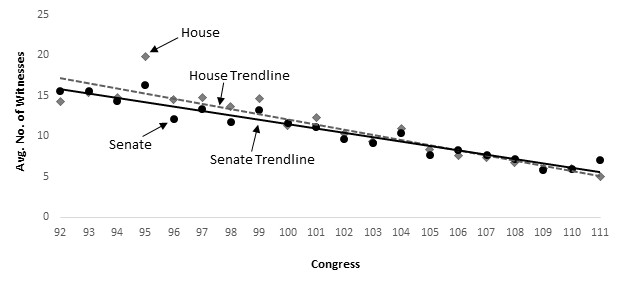 A graph showing that Congress is also calling fewer witnesses to its hearings.