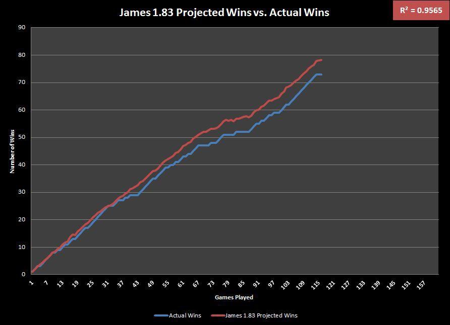 James1.83