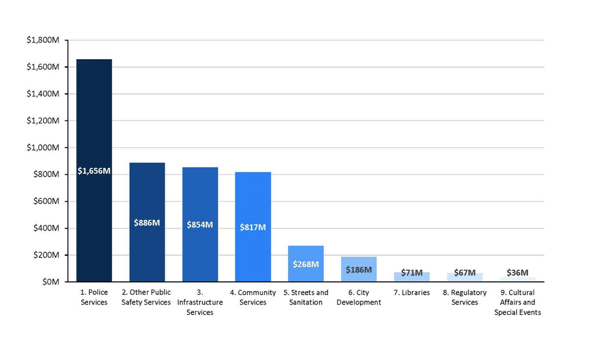 A chart shows the distribution of the city's budget. Police services has the most at $1.6 million.