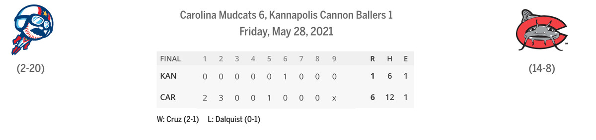 Cannon Ballers/Mudcats linescore