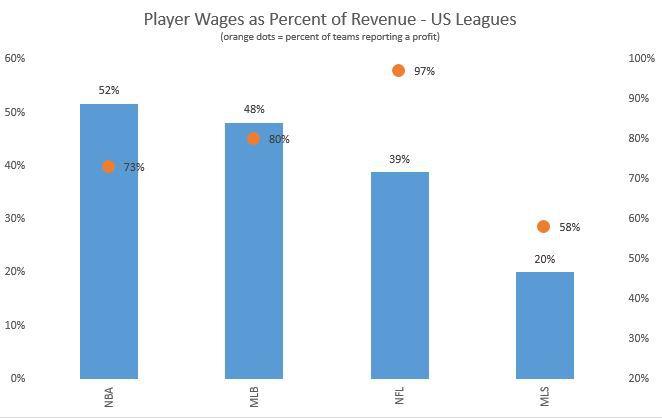 US sports leagues wages revenue