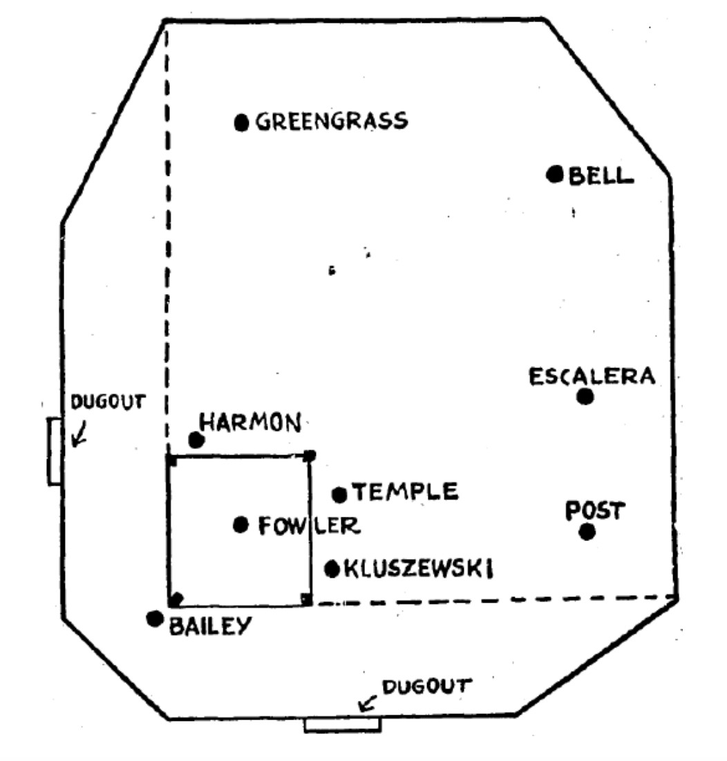 The Past Present And Future Of Baseball's Most Daring Defense. Sporting News. Rover. Baseball Positions Diagram With Rover At Scoala.co