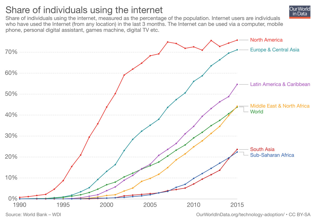 Internet access by region, from 1990 to present.