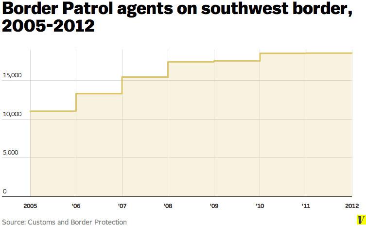 Border Patrol agents along southwest border, 2005-2012