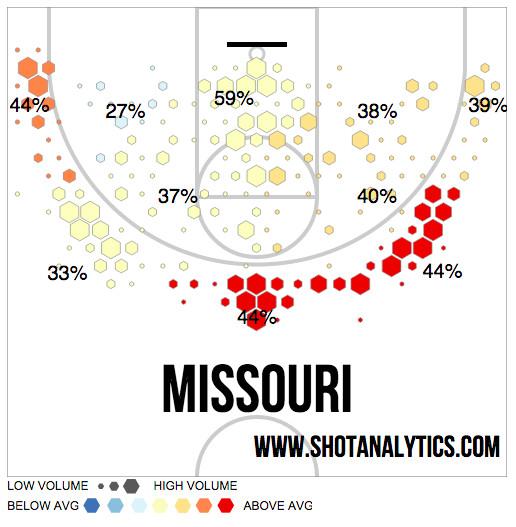 Mizzou Shot Chart Good Version