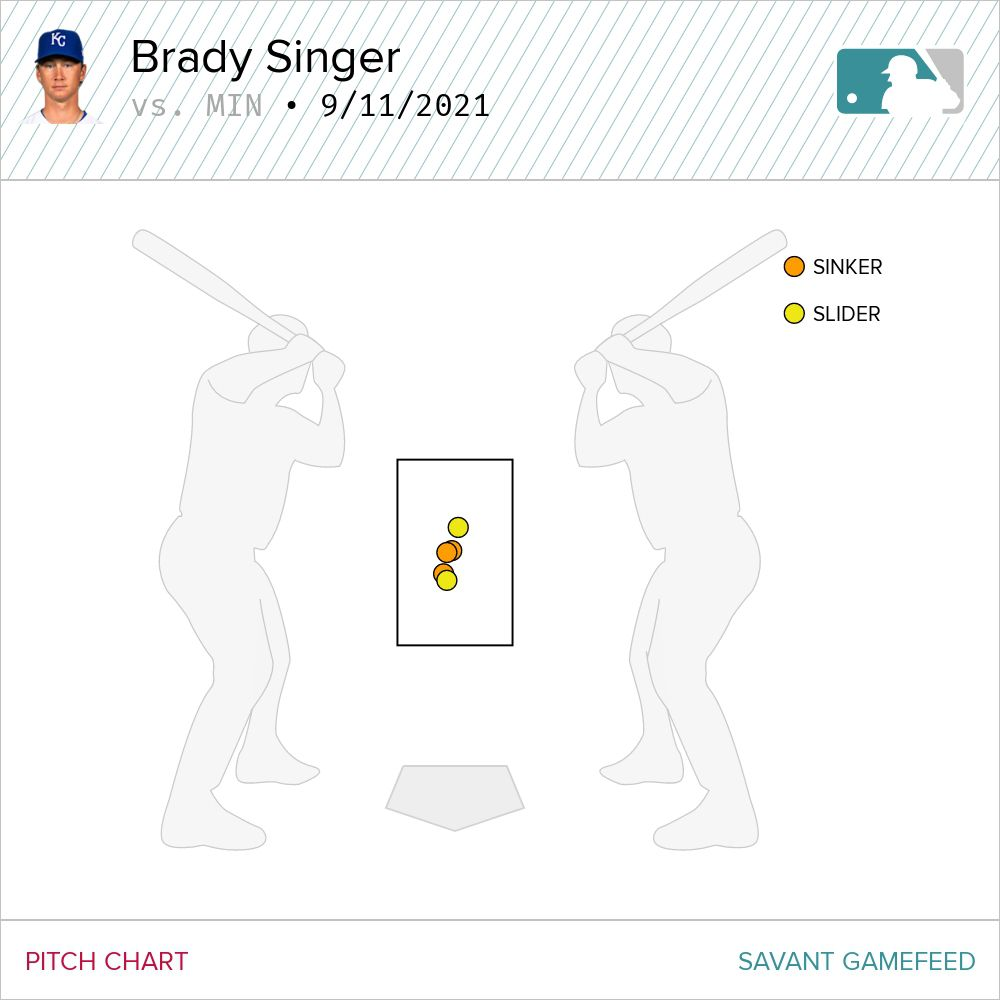 A graph showing all of the pitches that resulted in home runs for Brady Singer