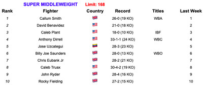 168 7219 - Rankings (July 2, 2019): Andrade, Charlo stand firm at 160