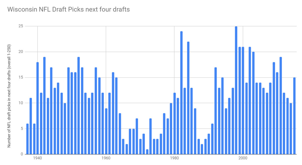 Graph of Wisconsin seasons and their number of top-250 NFL draft picks in the next four drafts.