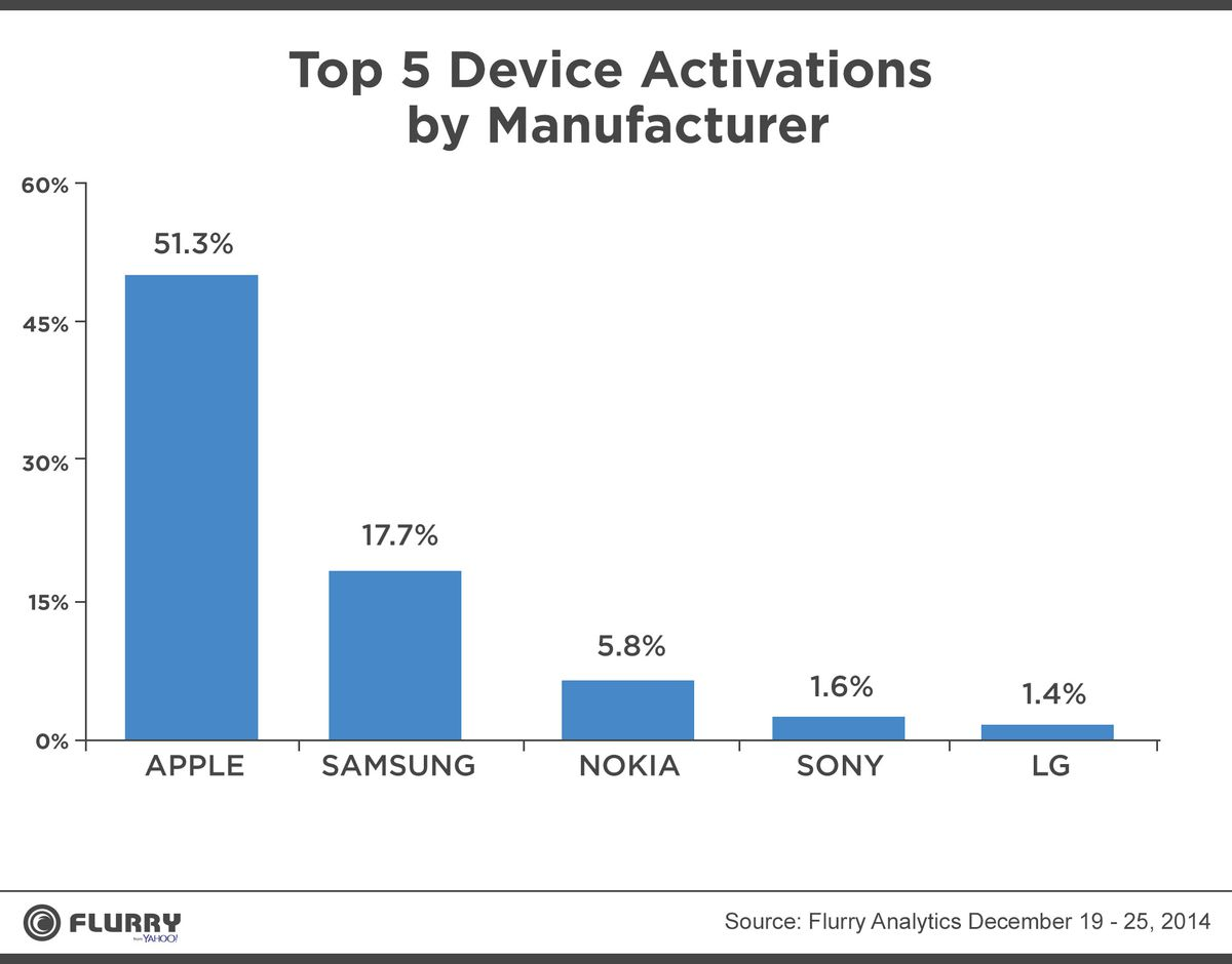 More Than Half of Smartphones Activated on Christmas Were iPhones ...
