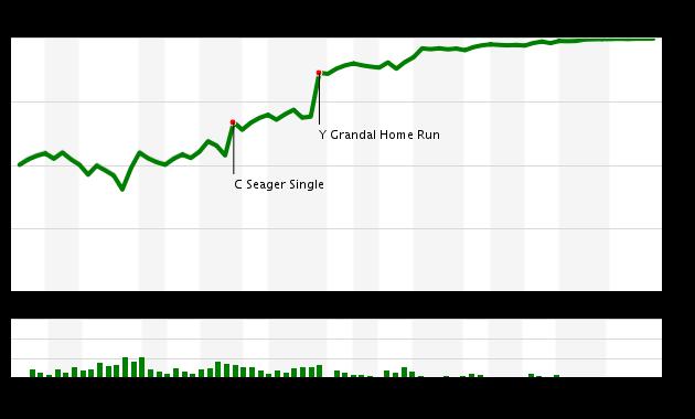 Game 169 Chart 2016