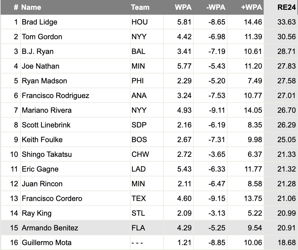 RE24 leaders for the 2004 season (qualified MLB relievers)