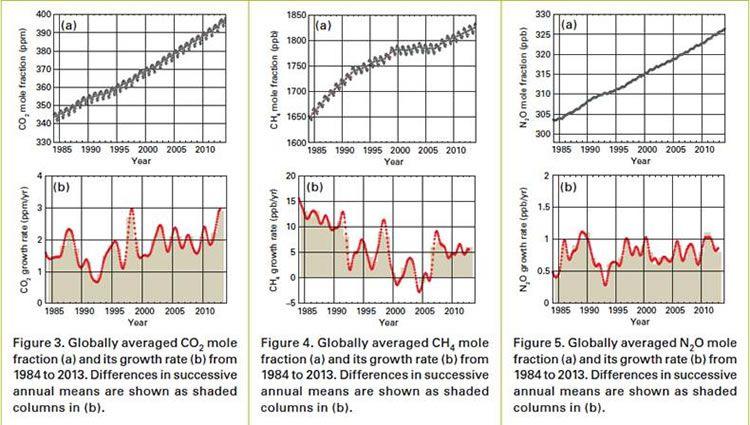 WMO greenhouse gas levels