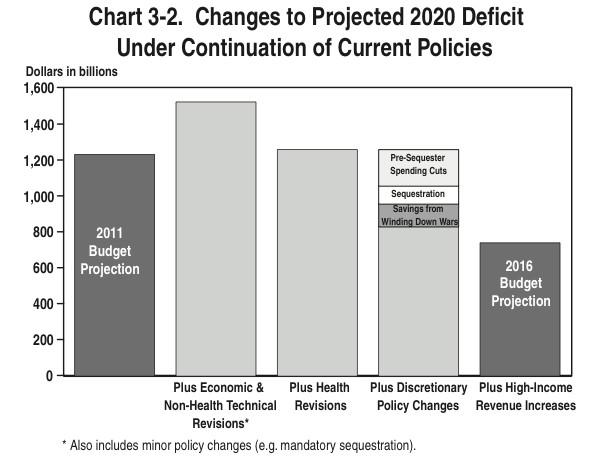 deficit changes