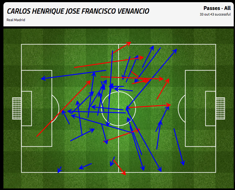 Casemiro didn't facilitate play and hindered Madrid's attempts to attack through the middle