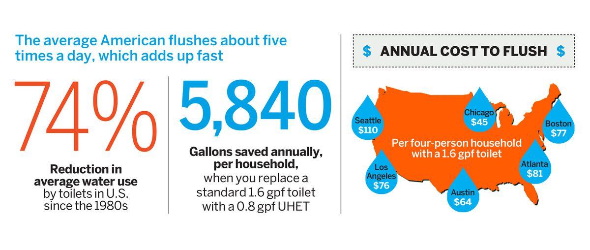 Water usage statistics infographic.