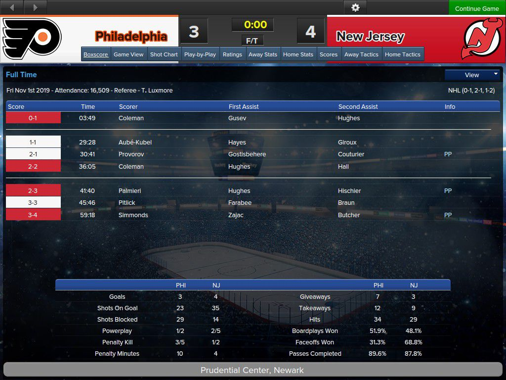 First of the month - a win against the Second Rate Rivals thanks to a last-minute PPG by Wayne Simmonds.