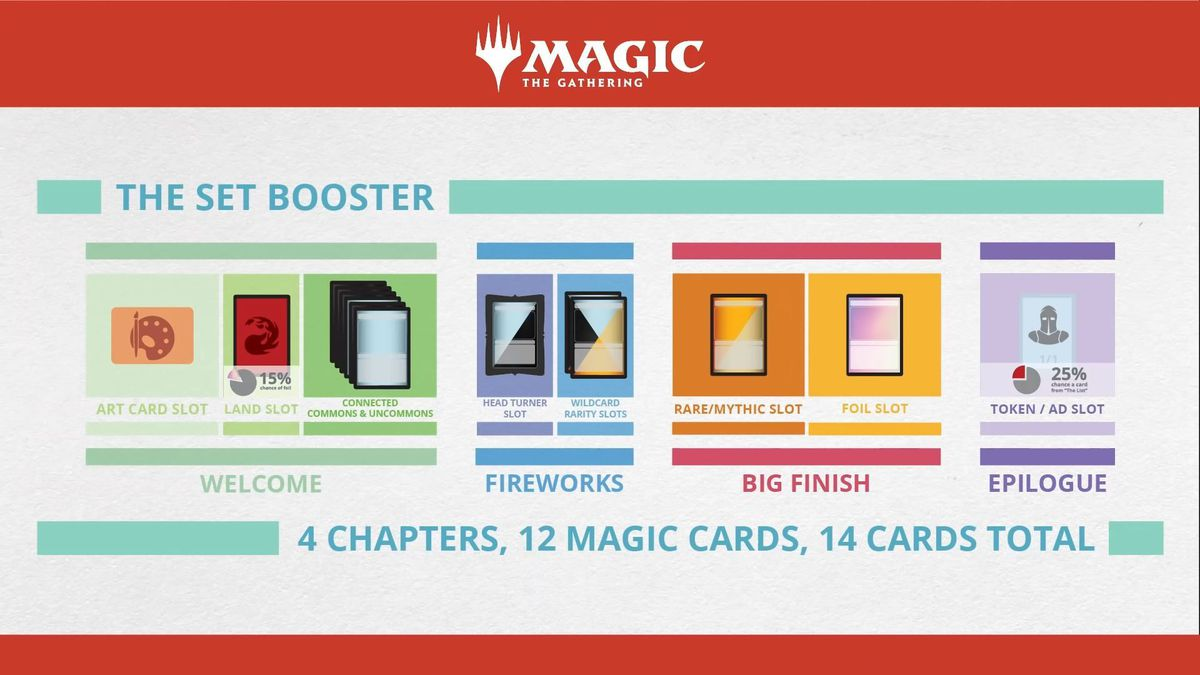 """A Set Booster contains an art card — which could be a foil signed card, if you're lucky. Then there's a land, which has a 15% chance of being foil. There are then six """"connected"""" commons and uncommons, a """"fireworks"""" section, and a Rare or Mythic Rare and a foil card of some kind. Finally, there's either a token, an advertisement, or a rare reprinted card from The List."""