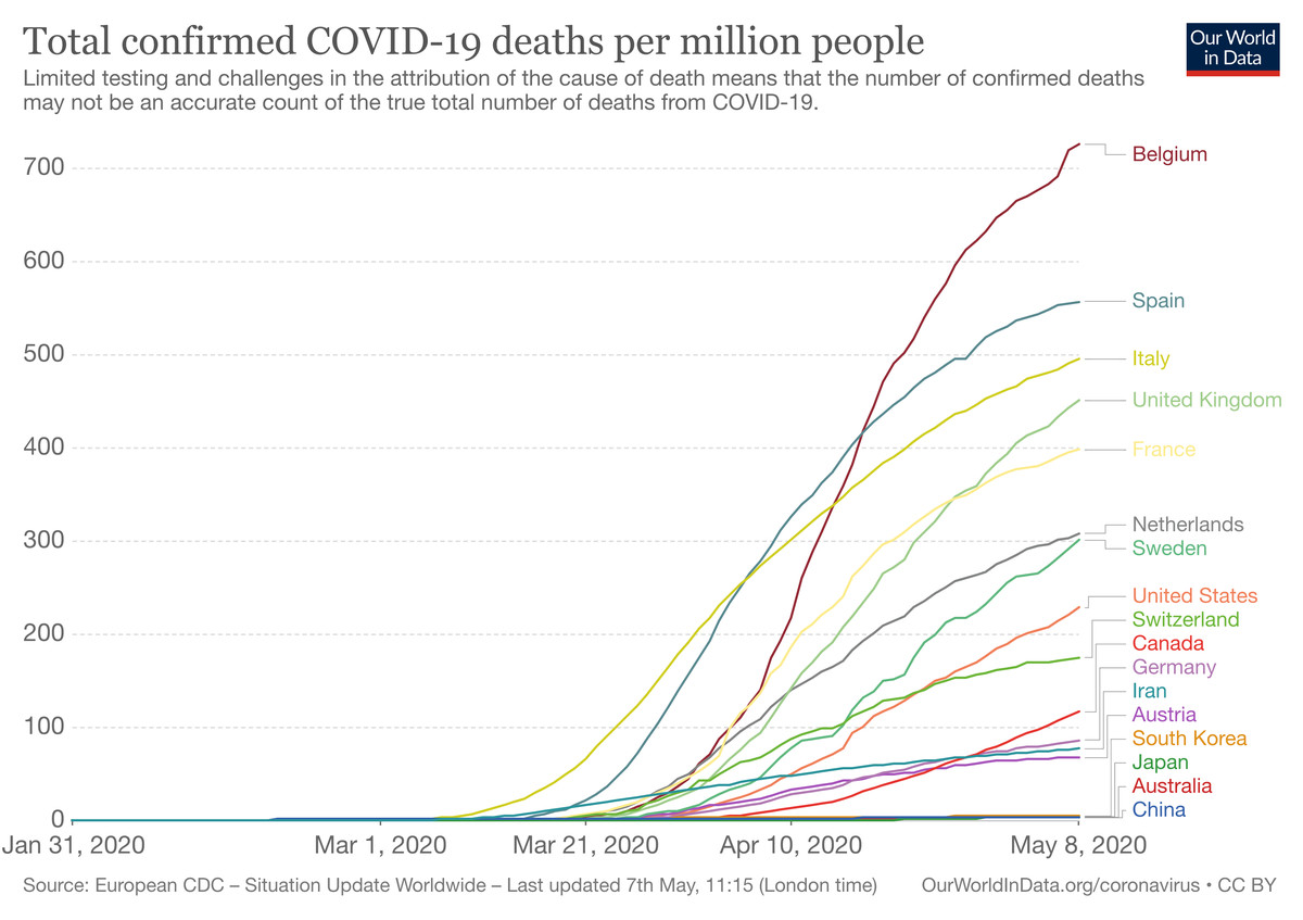3 charts explain how the US got lucky with coronavirus — and why things still look bad
