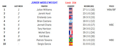 154 011420 - BLH Rankings (Jan. 14): Munguia in at 160, Smith returns at 175