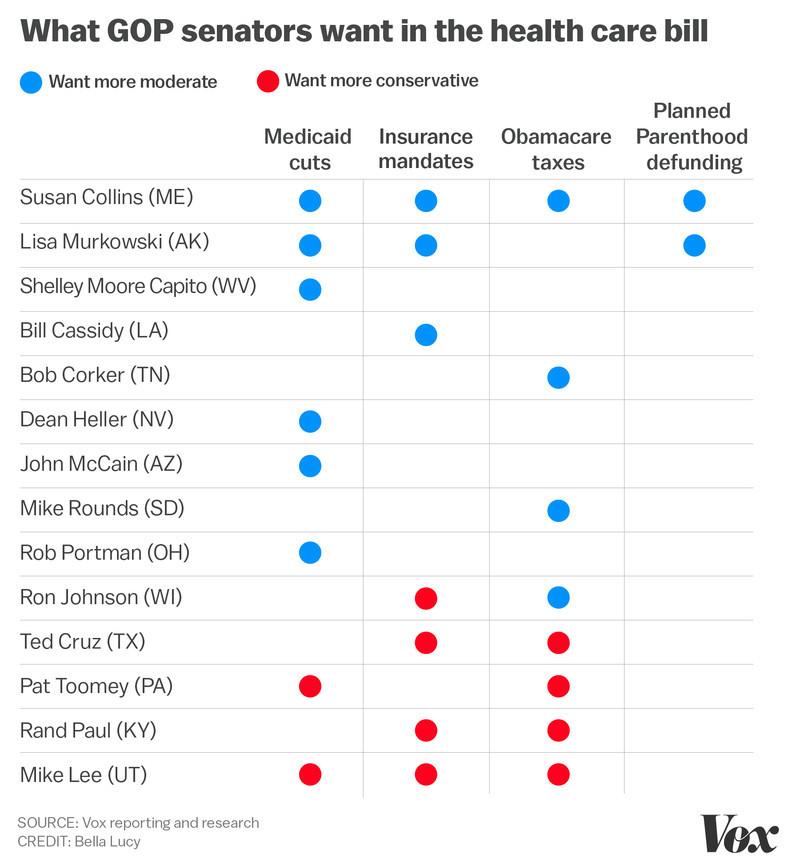 What GOP senators what in the health care bill