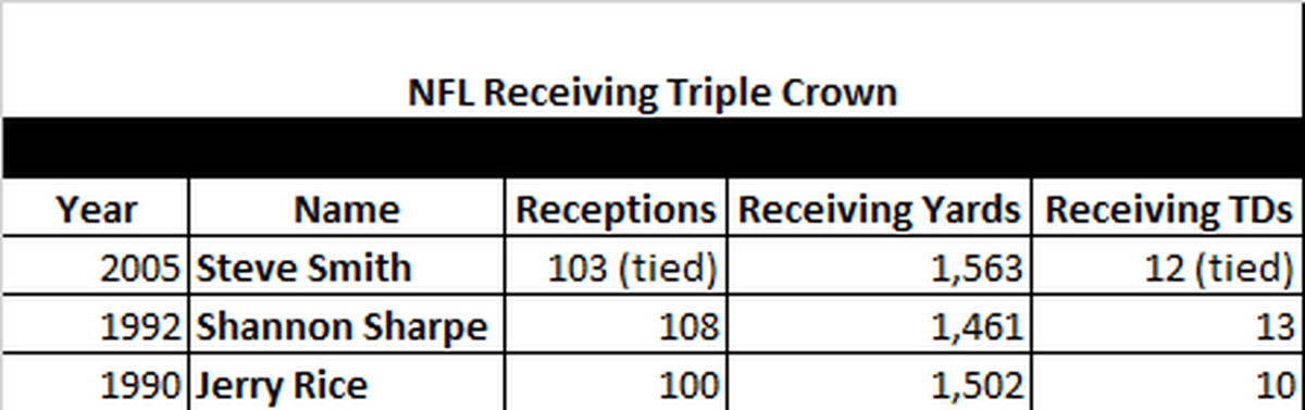 Julio Jones Second Fastest To Reach 8 000 Receiving Yards In Nfl