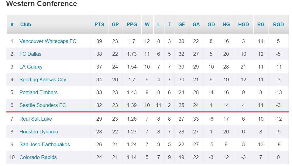 MLS Standings 8-2