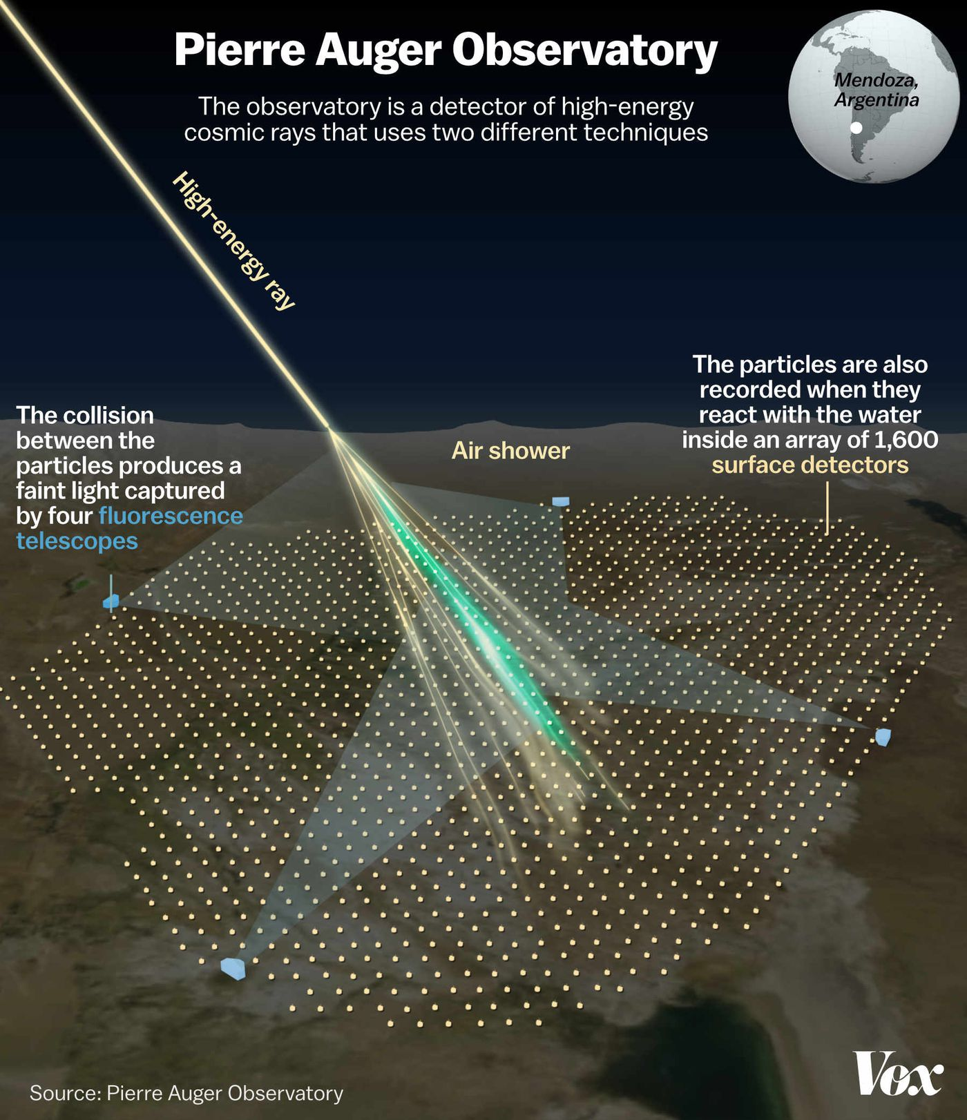 Cosmic ray physics: Extremely powerful particles are