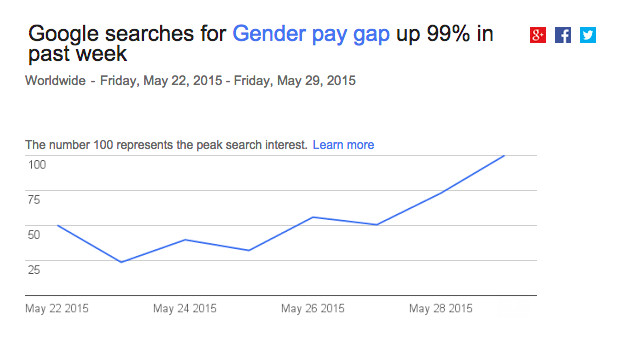 """Searches for """"gender pay gap"""" on Google."""
