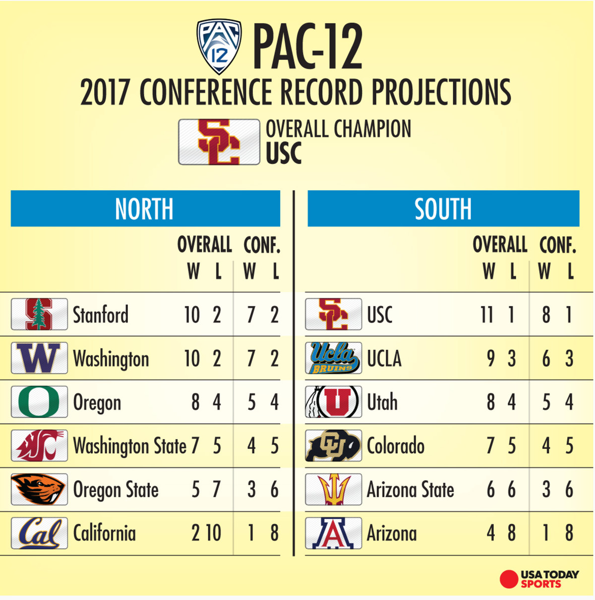 2017 College Standings >> College Football Usa Today Projects Pac 12 Standings The Ralphie