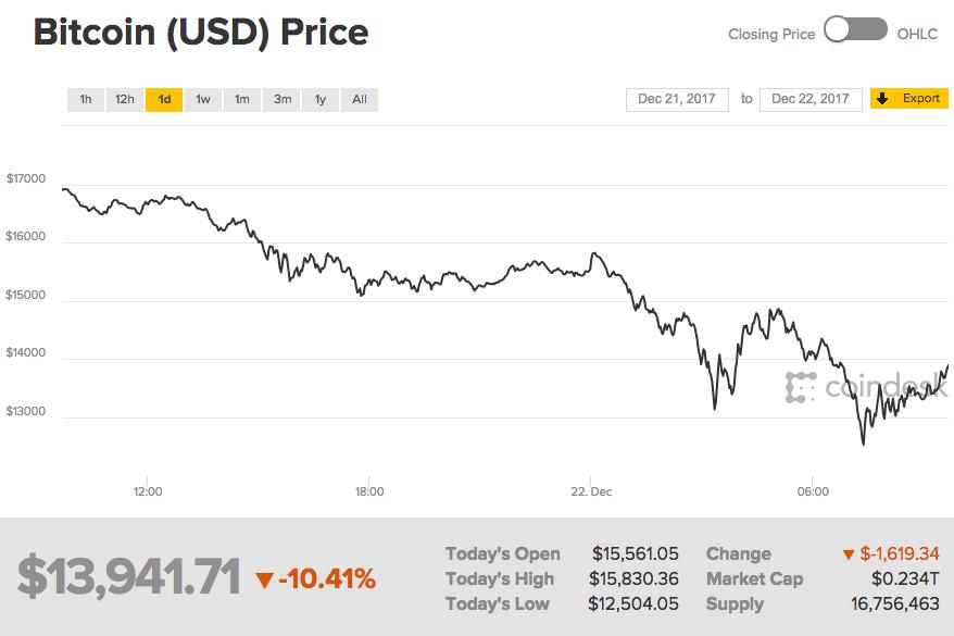 Bitstamp ir kiti mainai atnaujina Bitcoin išėmimą, o Mt. Gox išgyvena protestą