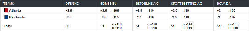Falcons-Giants odds