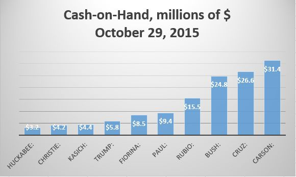 GOP Presidential Primary Nominees Cash-on-Hand, Millions of Dollars (10/29/2015)
