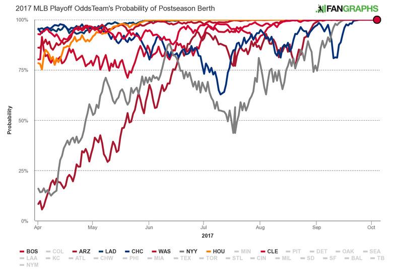 Welcome to Baseball's Temporary Superteam Era - The Ringer
