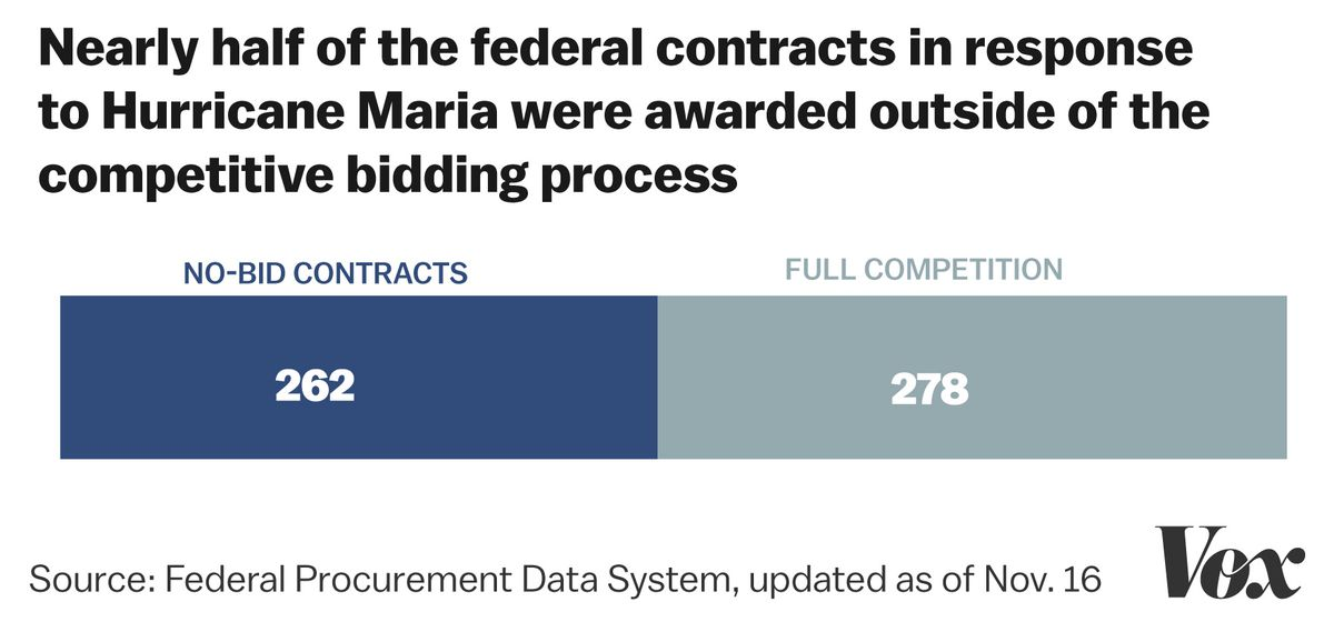 Companies barely had to compete for half of the federal contracts