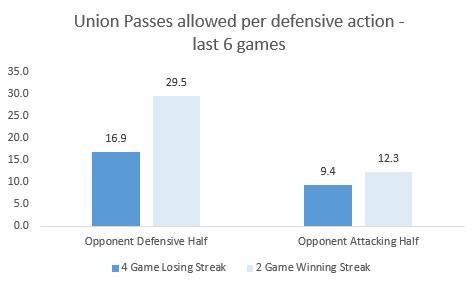 Union defensive actions